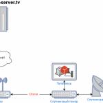 Кардшаринг сервер