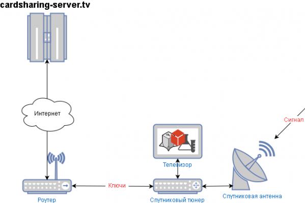 Как подключить кардшаринг сервер?